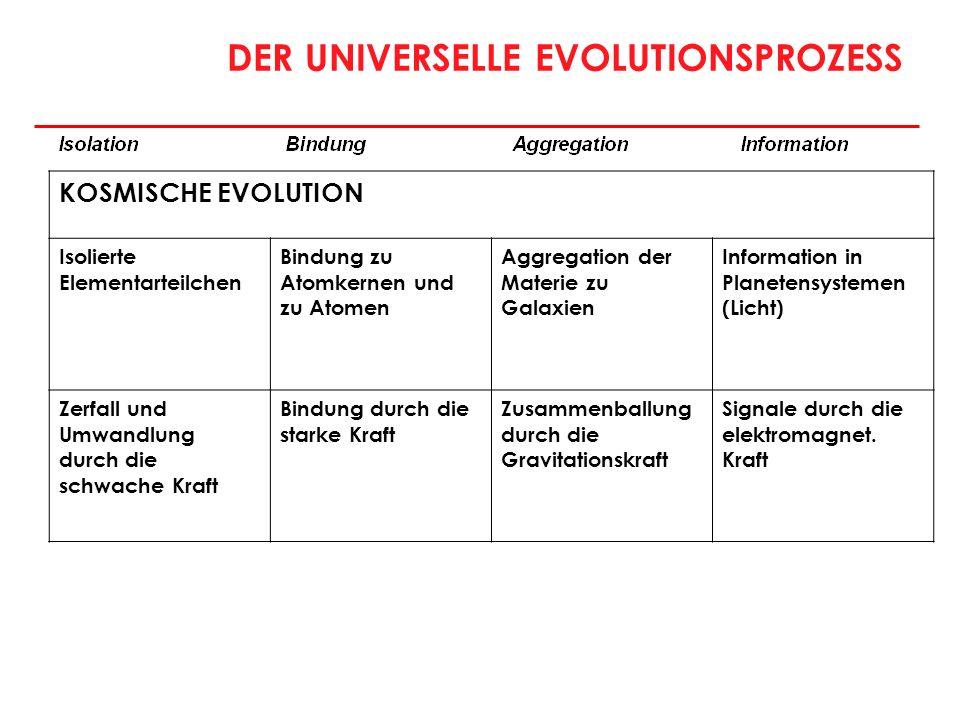 DER UNIVERSELLE EVOLUTIONSPROZESS KOSMISCHE EVOLUTION Isolierte Elementarteilchen Bindung zu Atomkernen und zu Atomen Aggregation der Materie zu Galax