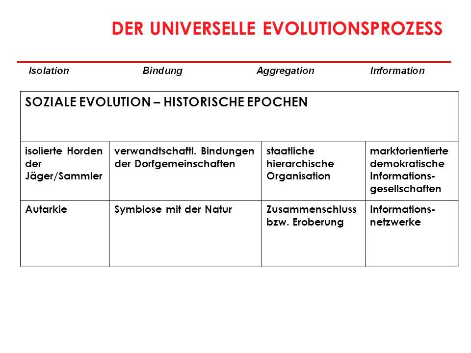 DER UNIVERSELLE EVOLUTIONSPROZESS SOZIALE EVOLUTION – HISTORISCHE EPOCHEN isolierte Horden der Jäger/Sammler verwandtschaftl. Bindungen der Dorfgemein