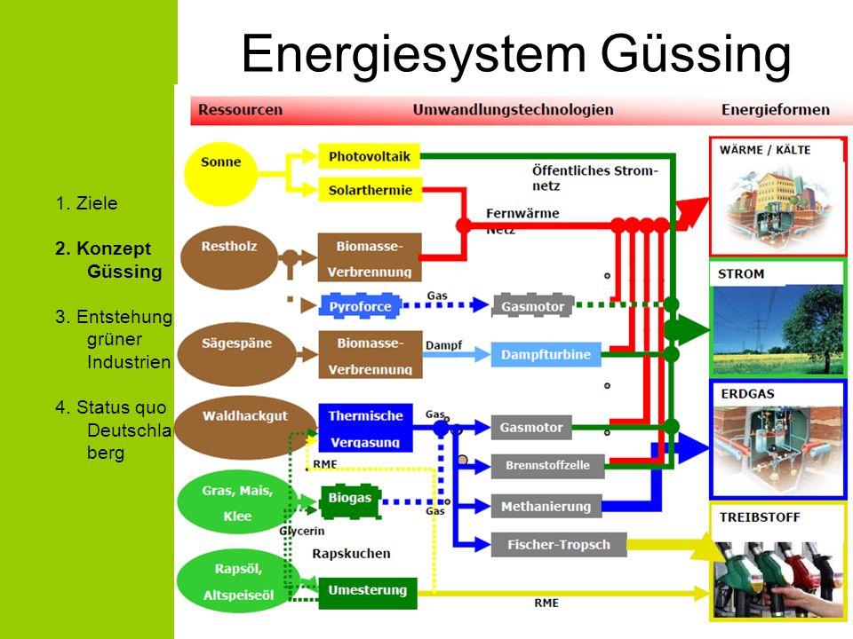 Schwerpunkte des EEE: Demonstrationsanlagen Forschung & Entwicklung Aus- und Weiterbildung Dienstleistungen Ökoenergietourismus 1.