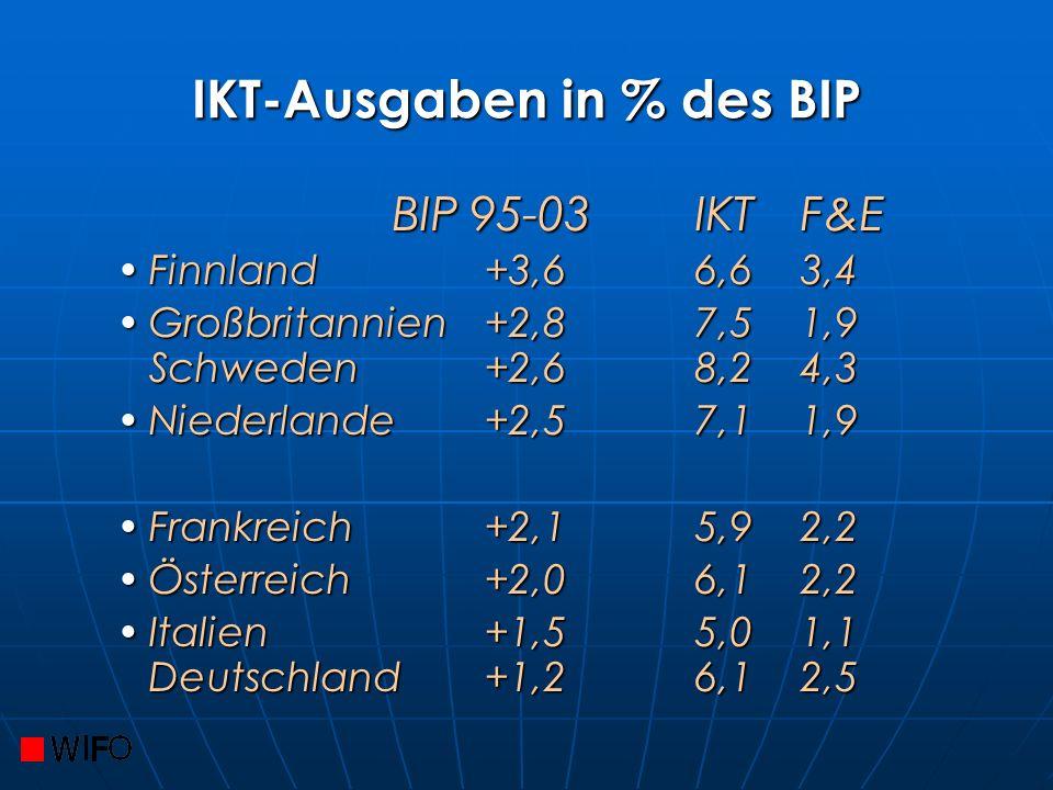 IKT-Ausgaben in % des BIP BIP 95-03IKTF&E BIP 95-03IKTF&E Finnland+3,66,63,4Finnland+3,66,63,4 Großbritannien+2,87,51,9 Schweden+2,68,24,3Großbritannien+2,87,51,9 Schweden+2,68,24,3 Niederlande+2,57,11,9Niederlande+2,57,11,9 Frankreich+2,15,92,2Frankreich+2,15,92,2 Österreich+2,06,12,2Österreich+2,06,12,2 Italien+1,55,01,1 Deutschland+1,26,12,5Italien+1,55,01,1 Deutschland+1,26,12,5