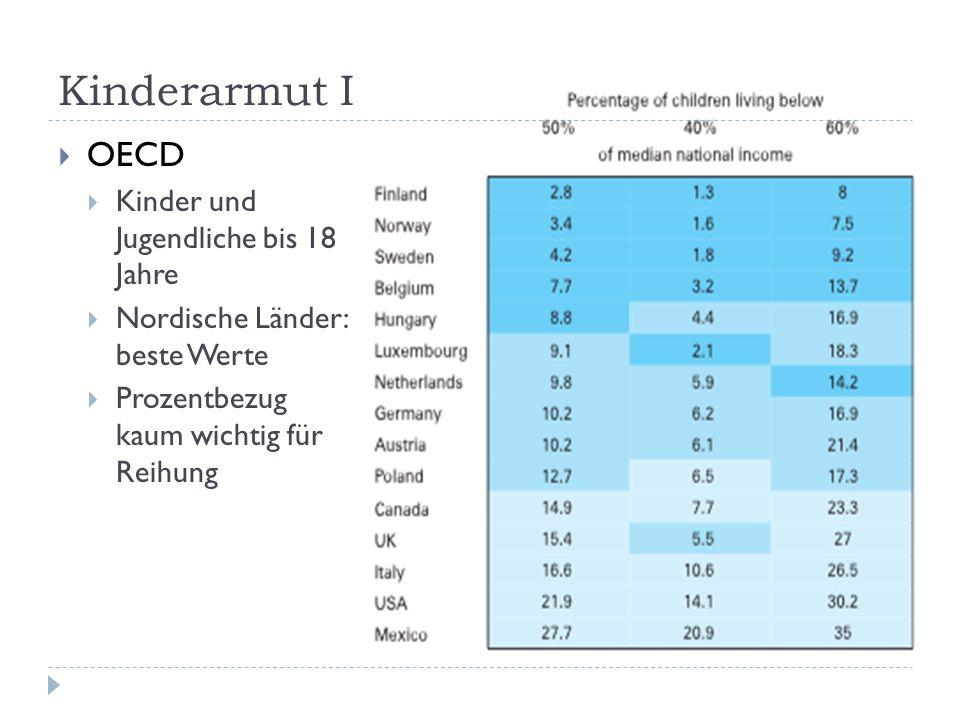 Kinderarmut I OECD Kinder und Jugendliche bis 18 Jahre Nordische Länder: beste Werte Prozentbezug kaum wichtig für Reihung