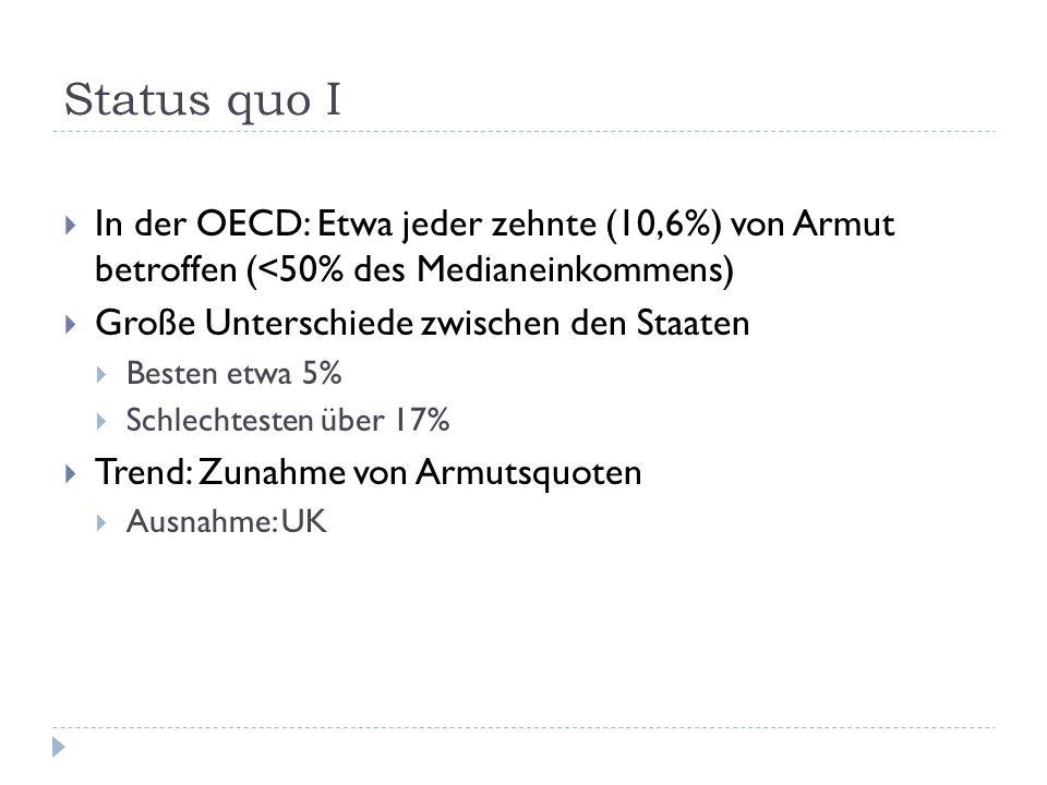 Status quo I In der OECD: Etwa jeder zehnte (10,6%) von Armut betroffen (<50% des Medianeinkommens) Große Unterschiede zwischen den Staaten Besten etwa 5% Schlechtesten über 17% Trend: Zunahme von Armutsquoten Ausnahme: UK