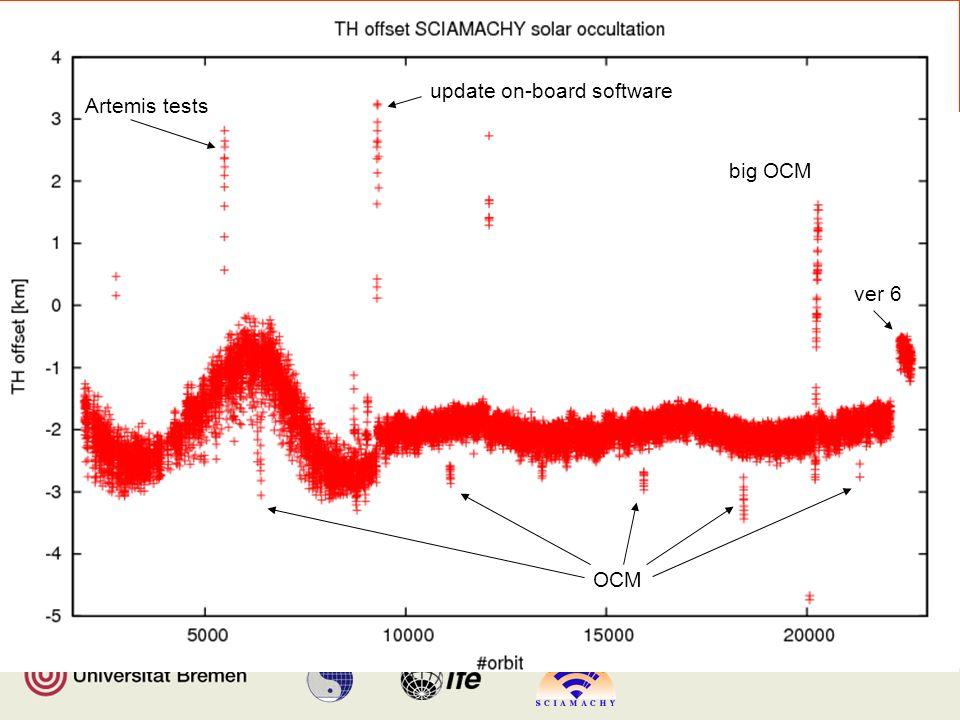 Institut für Umweltphysik/Fernerkundung Physik/Elektrotechnik Fachbereich 1 Retrieved TH offset big OCM OCM Artemis tests update on-board software ver 6