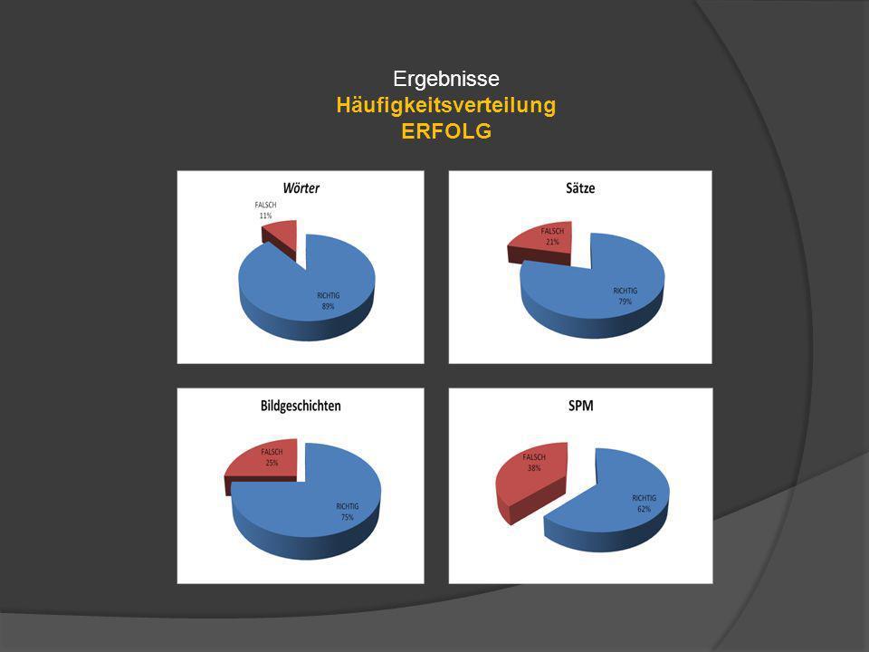 Ergebnisse Häufigkeitsverteilung ERFOLG