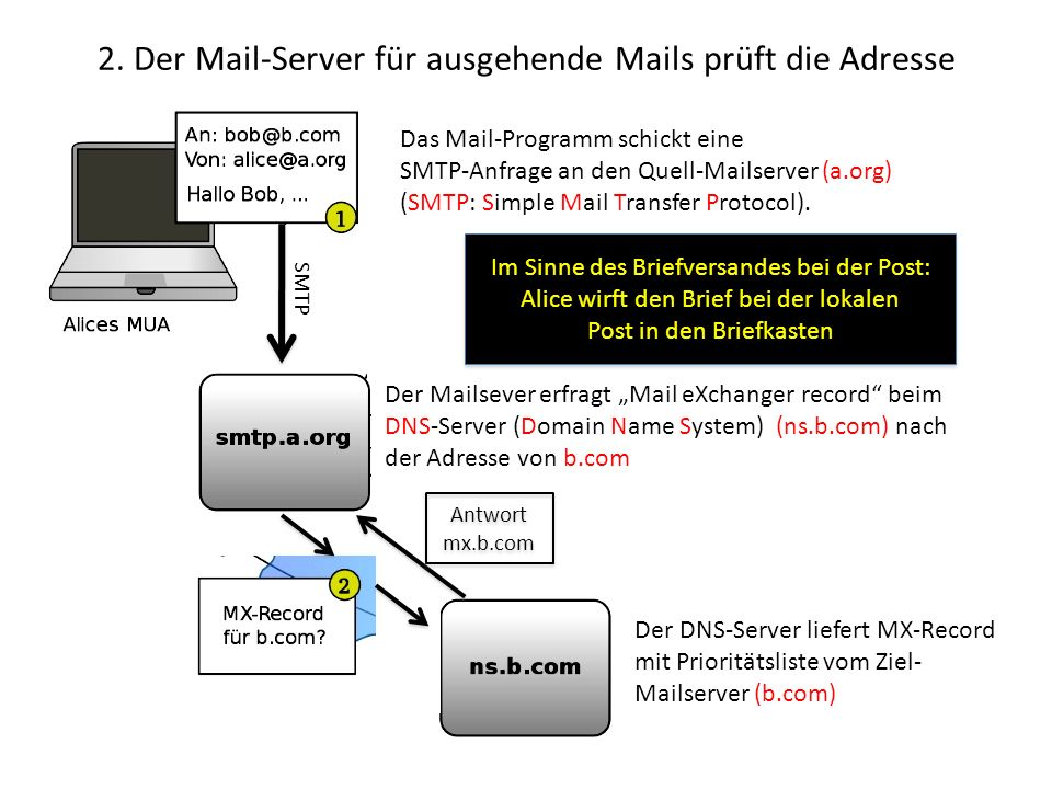 2. Der Mail-Server für ausgehende Mails prüft die Adresse Im Sinne des Briefversandes bei der Post: Alice wirft den Brief bei der lokalen Post in den