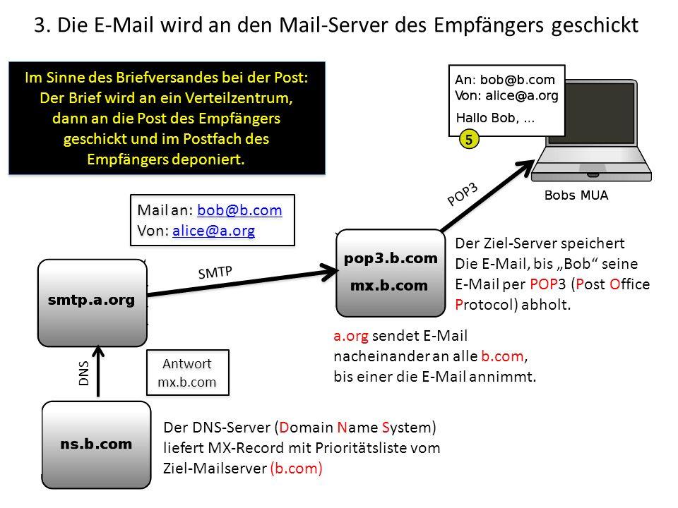 3. Die E-Mail wird an den Mail-Server des Empfängers geschickt Im Sinne des Briefversandes bei der Post: Der Brief wird an ein Verteilzentrum, dann an