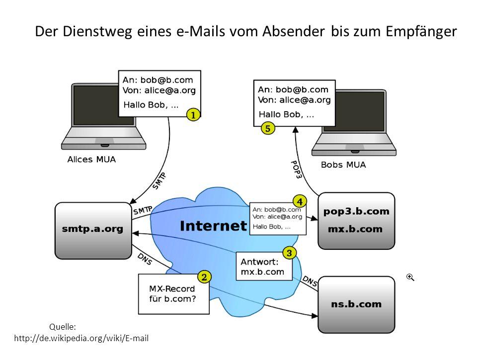 Was erwarte ich vom E-Mail System Ich erwarte, dass jeder Empfänger meine Mails lesen kann unabhängig vom Programm oder Betriebsystem des PC.