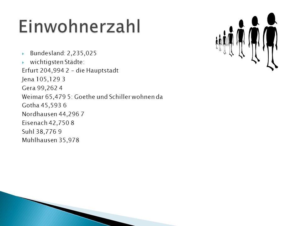 Bundesland: 2,235,025 wichtigsten Städte: Erfurt 204,994 2 – die Hauptstadt Jena 105,129 3 Gera 99,262 4 Weimar 65,479 5: Goethe und Schiller wohnen d
