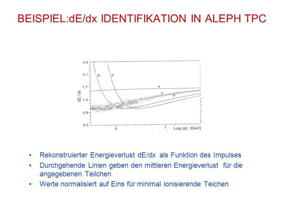 BEISPIEL:dE/dx IDENTIFIKATION IN ALEPH TPC Rekonstruierter Energieverlust dE/dx als Funktion des Impulses Durchgehende Linien geben den mittleren Ener