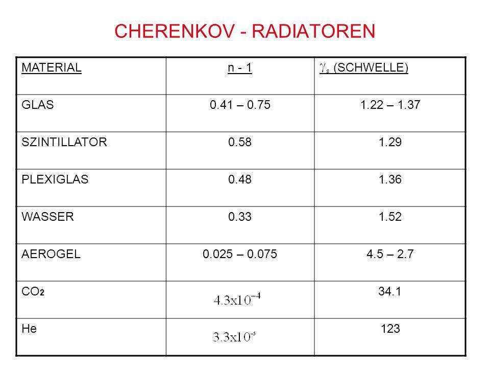 CHERENKOV - RADIATOREN MATERIALn - 1 (SCHWELLE) GLAS0.41 – 0.751.22 – 1.37 SZINTILLATOR0.581.29 PLEXIGLAS0.481.36 WASSER0.331.52 AEROGEL0.025 – 0.0754