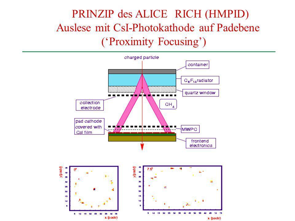 PRINZIP des ALICE RICH (HMPID) Auslese mit CsI-Photokathode auf Padebene (Proximity Focusing)