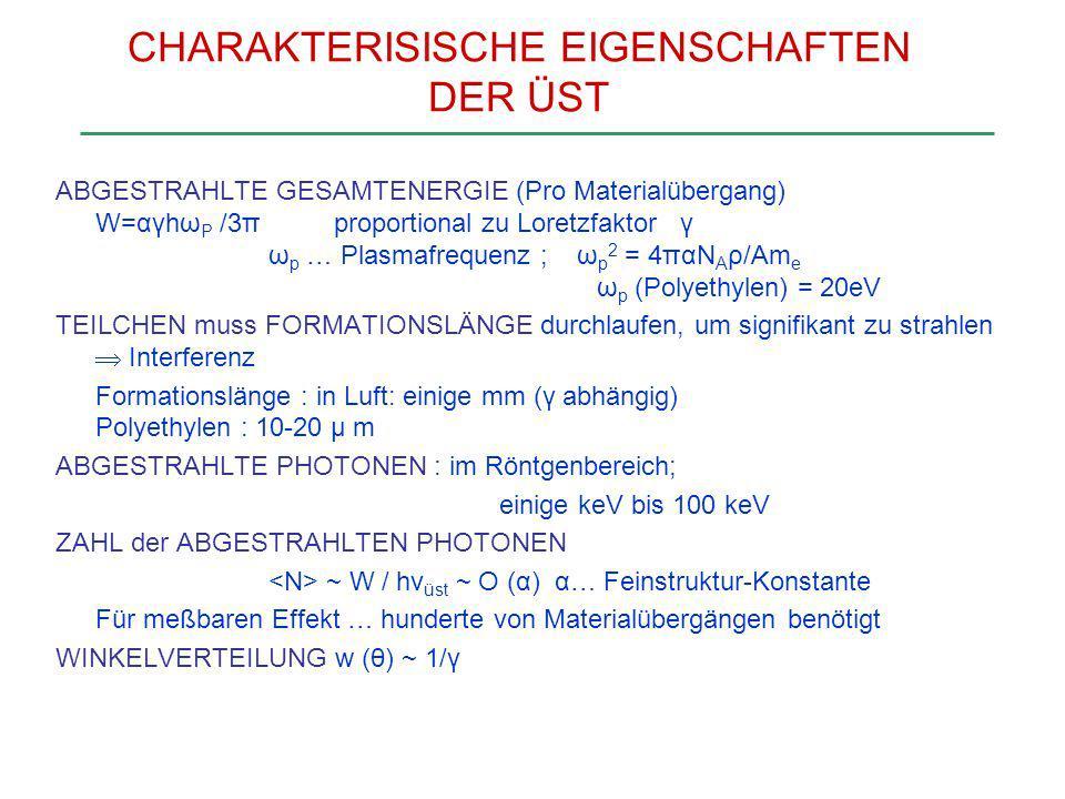 CHARAKTERISISCHE EIGENSCHAFTEN DER ÜST ABGESTRAHLTE GESAMTENERGIE (Pro Materialübergang) W=αγhω P /3π proportional zu Loretzfaktor γ ω p … Plasmafrequ