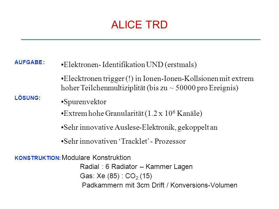 ALICE TRD AUFGABE : LÖSUNG: KONSTRUKTION: Modulare Konstruktion Radial : 6 Radiator – Kammer Lagen Gas: Xe (85) : CO 2 (15) Padkammern mit 3cm Drift /