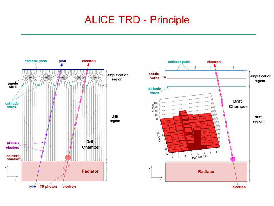ALICE TRD - Principle