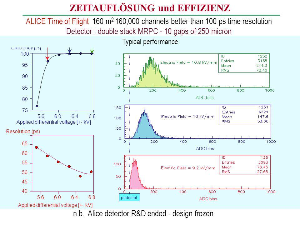 ZEITAUFLÖSUNG und EFFIZIENZ ALICE Time of Flight 160 m 2 160,000 channels better than 100 ps time resolution Detector : double stack MRPC - 10 gaps of
