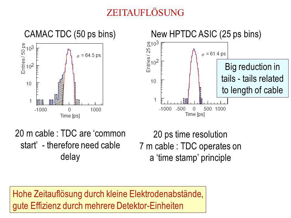 PHYSIKBEISPIEL: ANWENDUNG DER FLUGZEITMESSUNG FÜR, K-IDENTIFIZIERUNG VON CHARM ZERFÄLLE SPEAR: MARKII KOLLABORATION (1976) a)a) bis c) : invariantes Masse Spektrum für beliebige Massenzuordnung der Teilchen b)d) bis f) : gemessene Flugzeit war statistisch verwendet um Teilchenmasse zu bestimmen; eine klare Resonanz ist für den Fall πK gesehen c)g) bis i) wie b),für drei-Körper Zerfälle