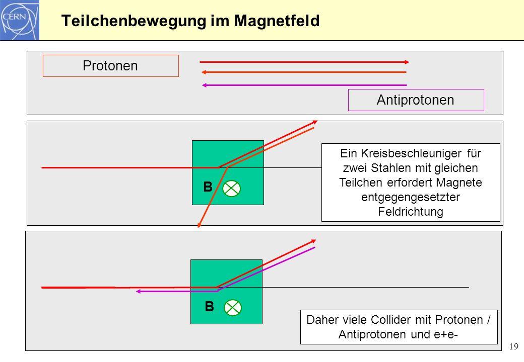 19 Teilchenbewegung im Magnetfeld Protonen Antiprotonen B B Ein Kreisbeschleuniger für zwei Stahlen mit gleichen Teilchen erfordert Magnete entgegenge