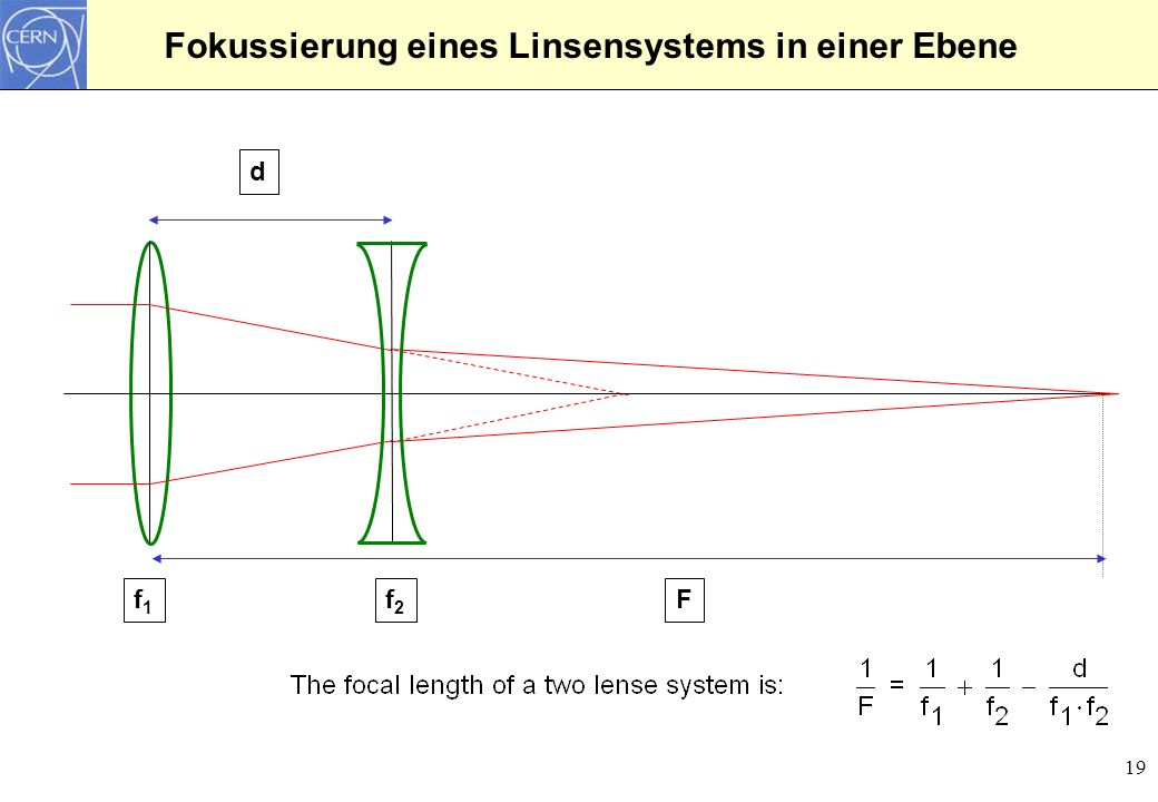 19 Fokussierung eines Linsensystems in einer Ebene d f1f1 f2f2 F