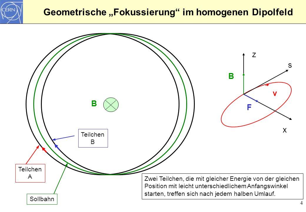 4 Geometrische Fokussierung im homogenen Dipolfeld z x s v B F B Zwei Teilchen, die mit gleicher Energie von der gleichen Position mit leicht untersch