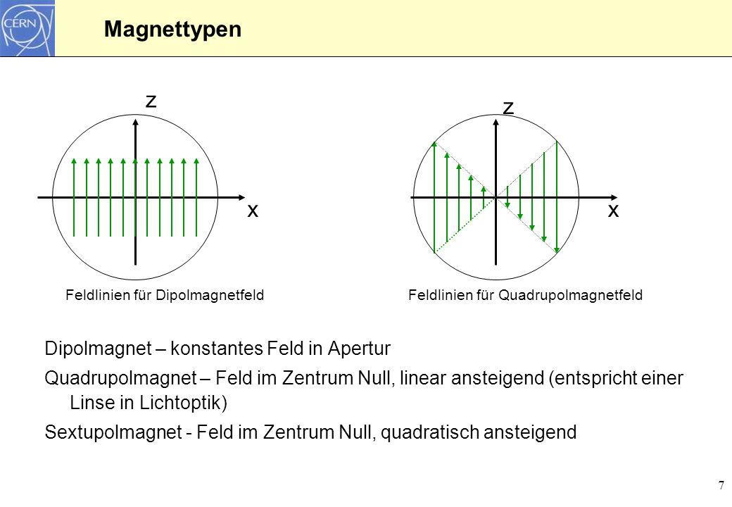 7 Magnettypen Dipolmagnet – konstantes Feld in Apertur Quadrupolmagnet – Feld im Zentrum Null, linear ansteigend (entspricht einer Linse in Lichtoptik