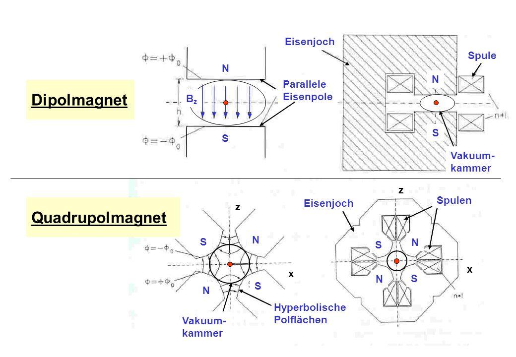 Eisenjoch Parallele Eisenpole Spule N S Vakuum- kammer Dipolmagnet Hyperbolische Polflächen Spulen Eisenjoch N N S S x z x z S N N S Quadrupolmagnet N