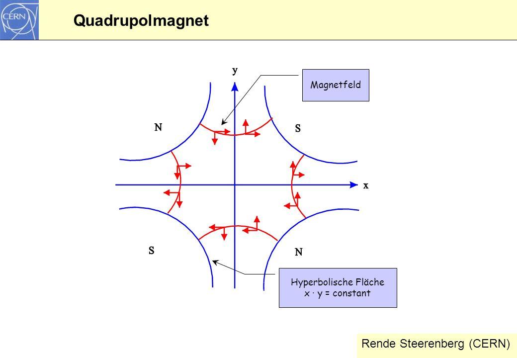 9 Quadrupolmagnet Rende Steerenberg (CERN) Magnetfeld Hyperbolische Fläche x · y = constant