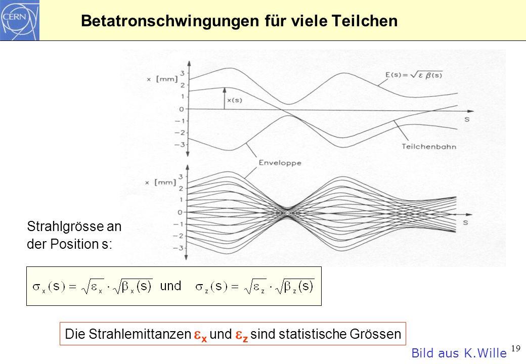 20 Beispiel für Teilchenverteilung im Strahl
