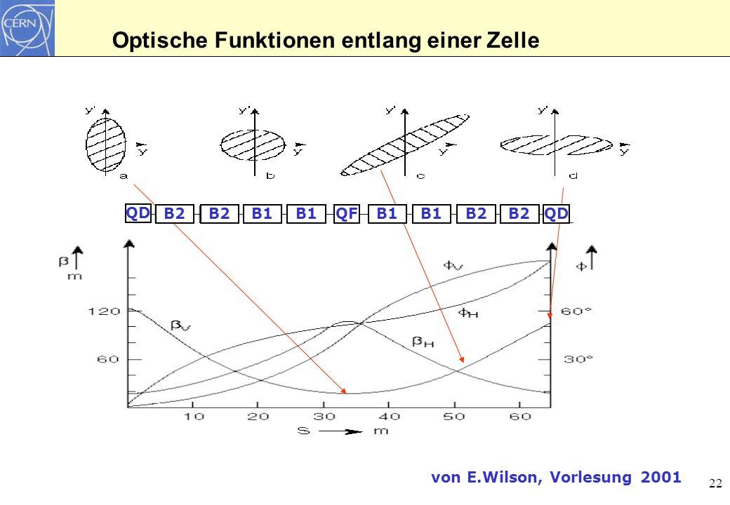 23 Beispiel: Low Beta Insertion (z.B.