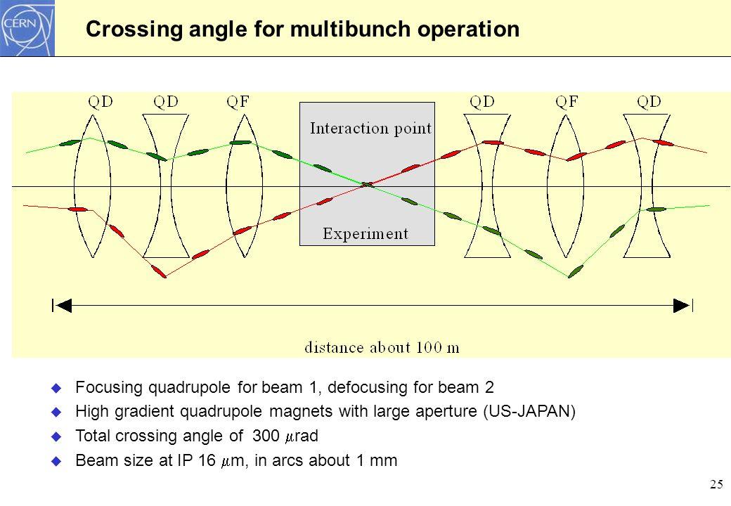 LHC IR5 insertion