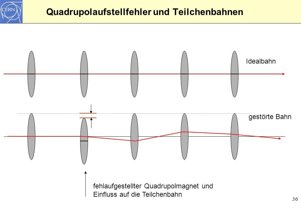 37 Teilchenschwingungen und closed orbit Ringbeschleuniger IdealbahnKick und Betatronschwingungen Ringbeschleuniger IdealbahnMagnetfehler und closed orbit