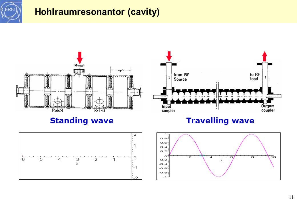 11 Standing waveTravelling wave Hohlraumresonantor (cavity)