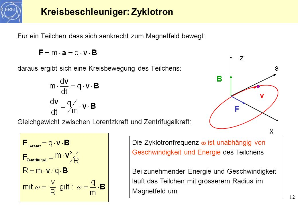 12 Kreisbeschleuniger: Zyklotron Für ein Teilchen dass sich senkrecht zum Magnetfeld bewegt: daraus ergibt sich eine Kreisbewegung des Teilchens: Glei