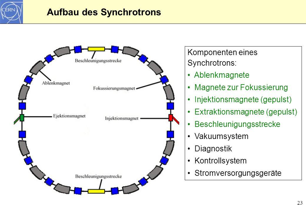 23 Aufbau des Synchrotrons Komponenten eines Synchrotrons: Ablenkmagnete Magnete zur Fokussierung Injektionsmagnete (gepulst) Extraktionsmagnete (gepu
