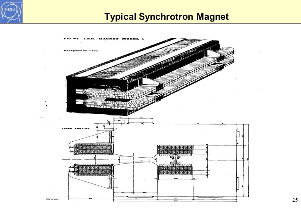 25 Typical Synchrotron Magnet
