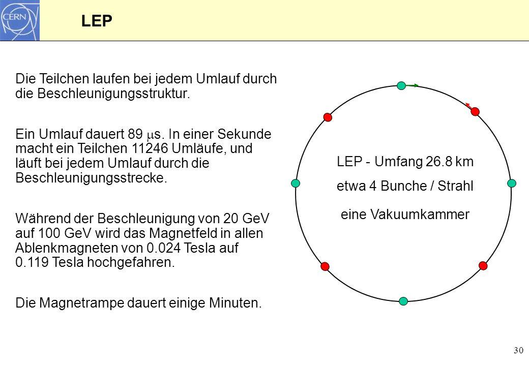 30 LEP Die Teilchen laufen bei jedem Umlauf durch die Beschleunigungsstruktur. Ein Umlauf dauert 89 s. In einer Sekunde macht ein Teilchen 11246 Umläu