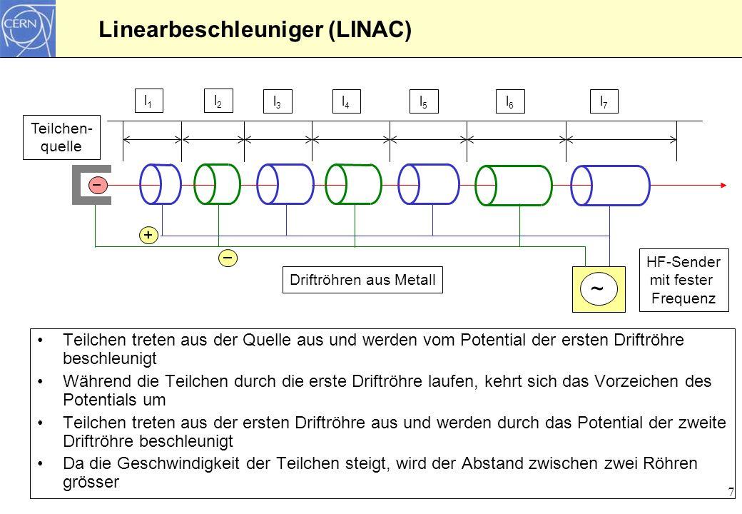 7 Linearbeschleuniger (LINAC) Teilchen- quelle ~ l1l1 l2l2 l3l3 l4l4 l5l5 l6l6 l7l7 Driftröhren aus Metall HF-Sender mit fester Frequenz Teilchen tret