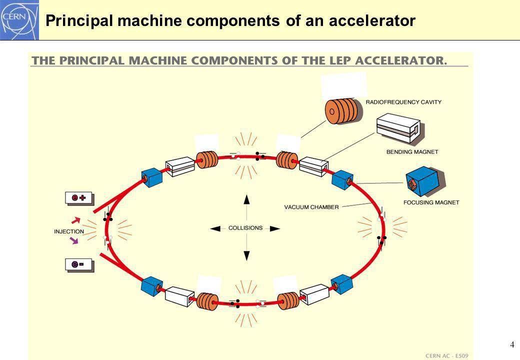 35 Phasenraumdiagramme und Separatrix Bild aus K.Wille Synchrotronschwingungen gibt es nur für Teilchen mir kleiner Energieabweichung.