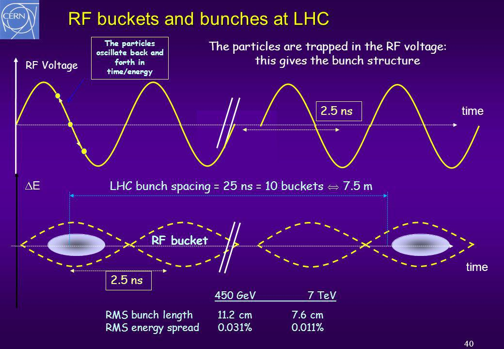 40 RF buckets and bunches at LHC E time RF Voltage time LHC bunch spacing = 25 ns = 10 buckets 7.5 m 2.5 ns The particles are trapped in the RF voltage: this gives the bunch structure RMS bunch length 11.2 cm 7.6 cm RMS energy spread 0.031%0.011% 450 GeV 7 TeV The particles oscillate back and forth in time/energy RF bucket 2.5 ns