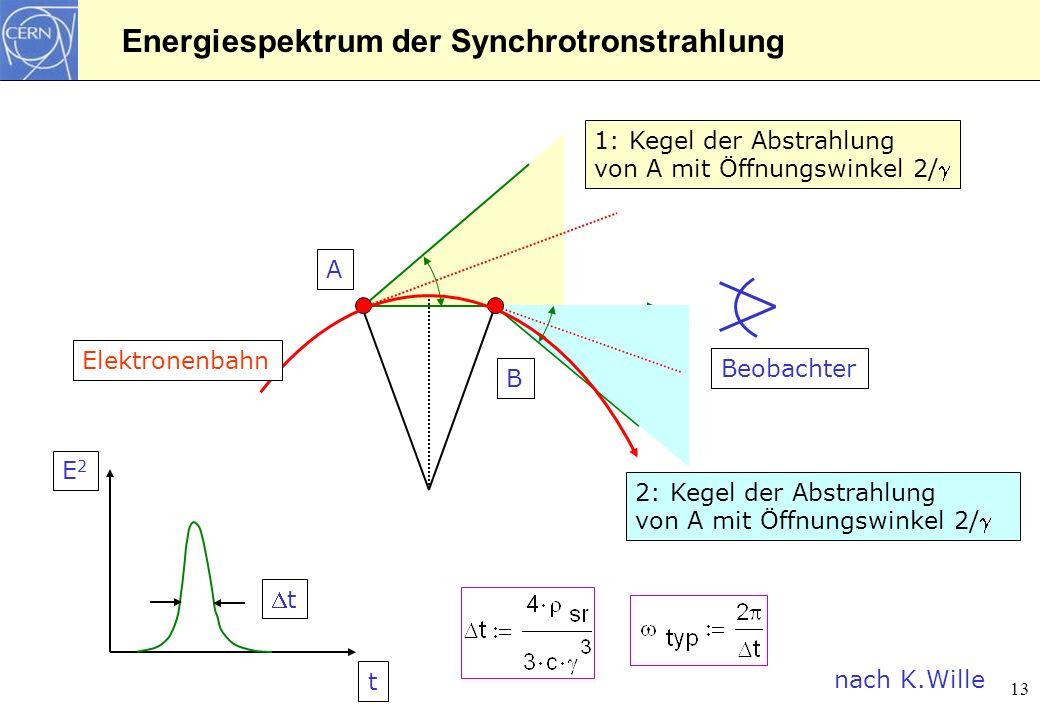 13 1: Kegel der Abstrahlung von A mit Öffnungswinkel 2/ nach K.Wille Energiespektrum der Synchrotronstrahlung 2: Kegel der Abstrahlung von A mit Öffnu