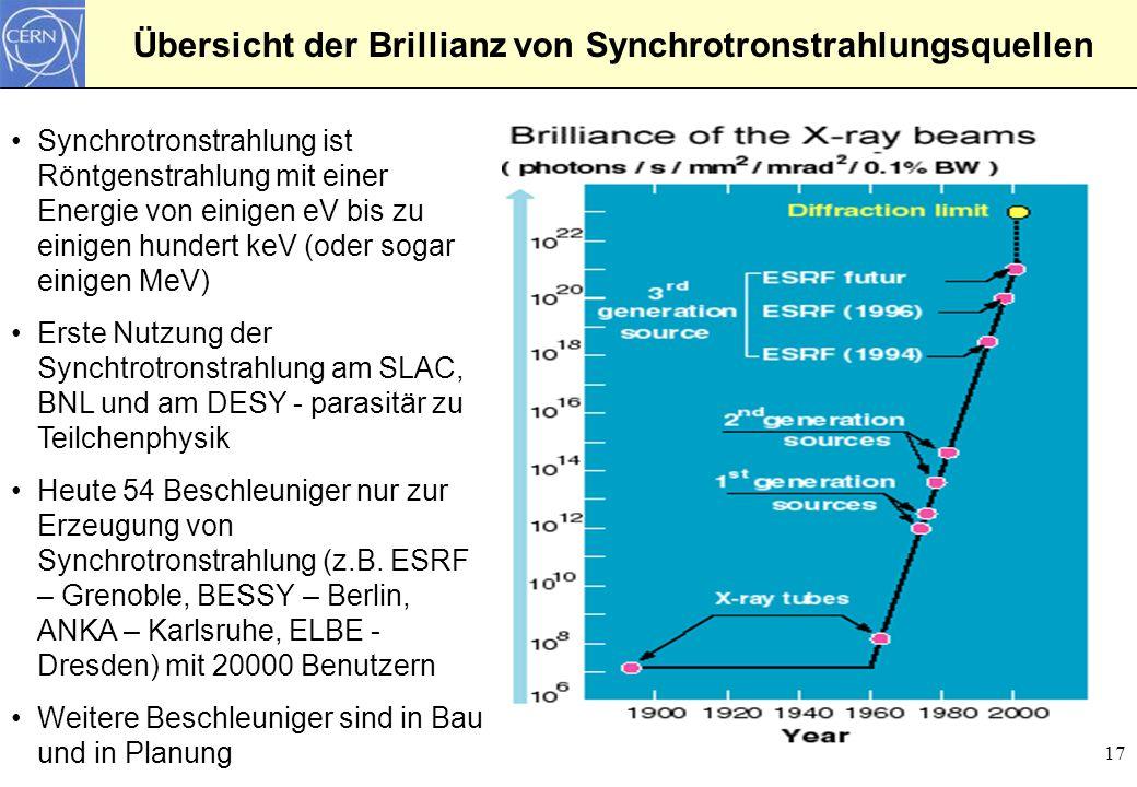 17 Übersicht der Brillianz von Synchrotronstrahlungsquellen Synchrotronstrahlung ist Röntgenstrahlung mit einer Energie von einigen eV bis zu einigen