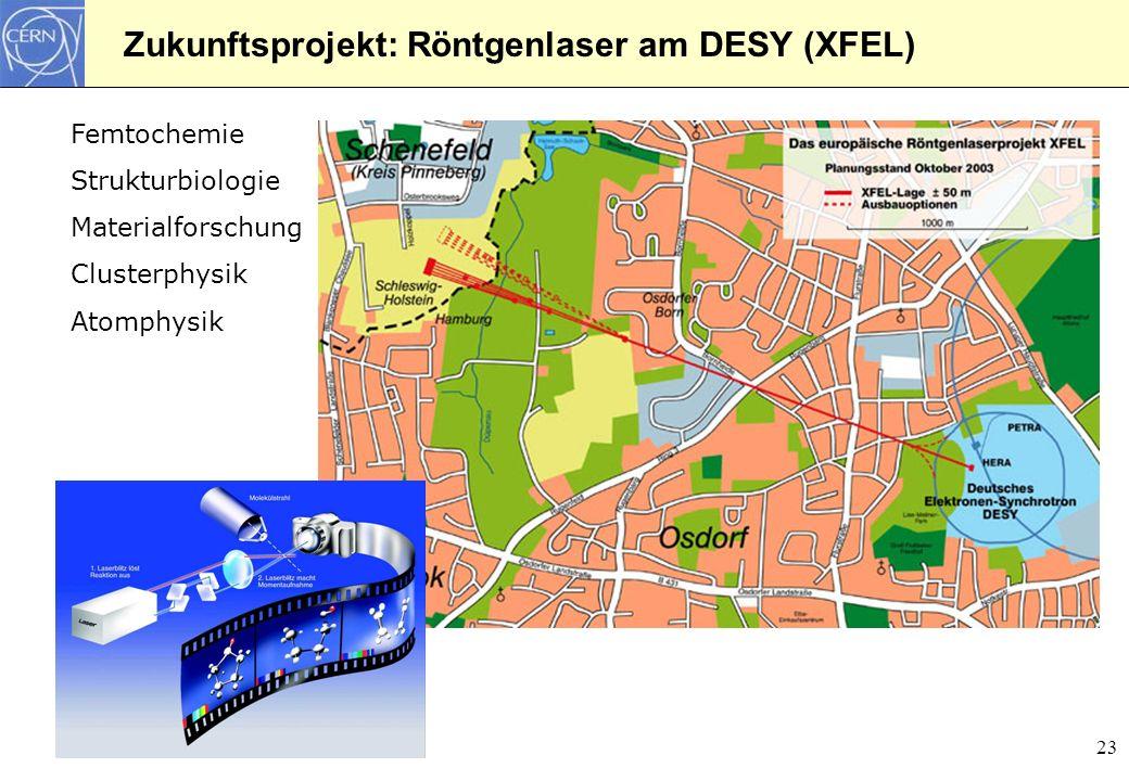 23 Zukunftsprojekt: Röntgenlaser am DESY (XFEL) Femtochemie Strukturbiologie Materialforschung Clusterphysik Atomphysik