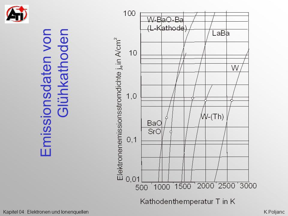 Kapitel 04: Elektronen und IonenquellenK.Poljanc Emissionsdaten von Glühkathoden