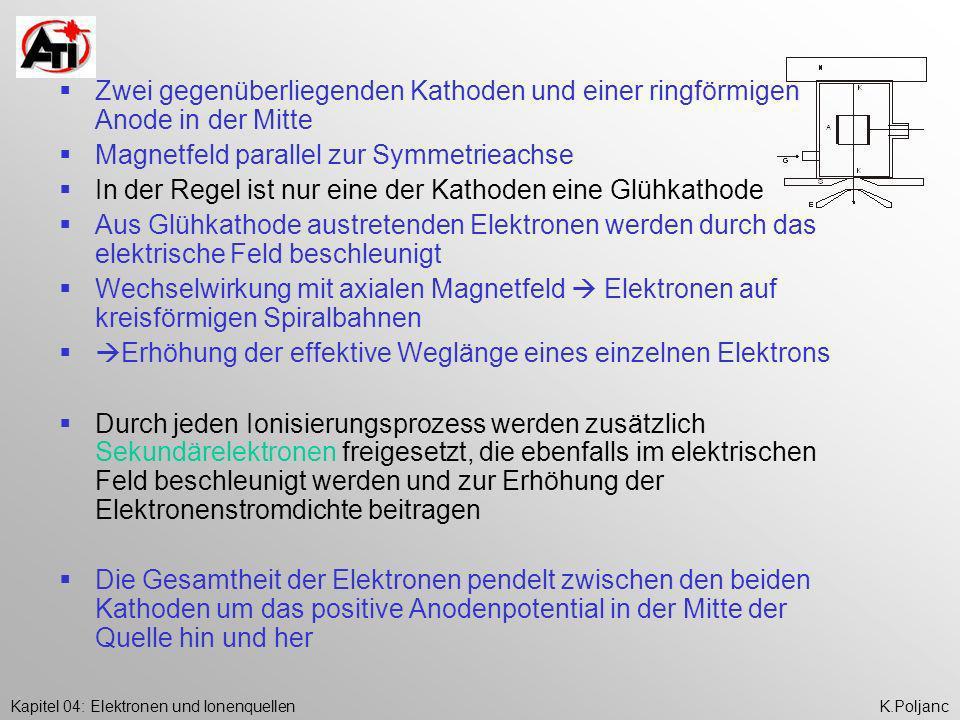 Kapitel 04: Elektronen und IonenquellenK.Poljanc Zwei gegenüberliegenden Kathoden und einer ringförmigen Anode in der Mitte Magnetfeld parallel zur Sy