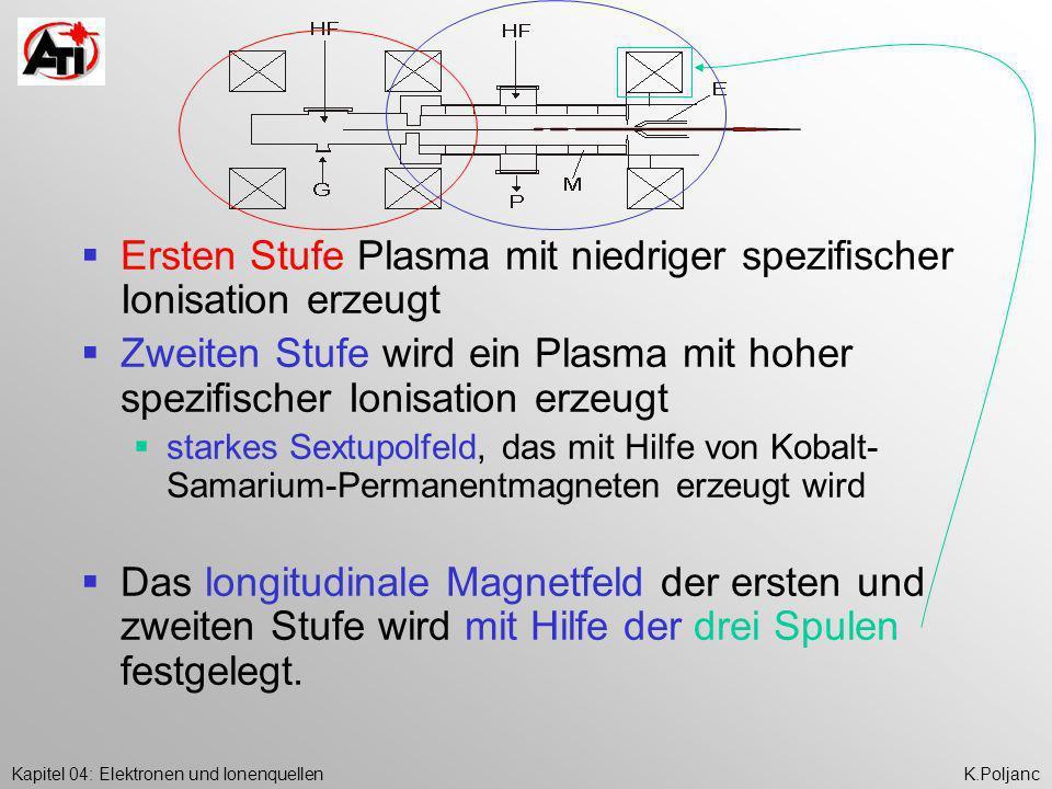 Kapitel 04: Elektronen und IonenquellenK.Poljanc Ersten Stufe Plasma mit niedriger spezifischer Ionisation erzeugt Zweiten Stufe wird ein Plasma mit h