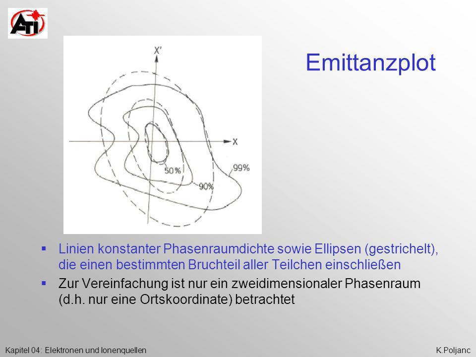 Kapitel 04: Elektronen und IonenquellenK.Poljanc Emittanzplot Linien konstanter Phasenraumdichte sowie Ellipsen (gestrichelt), die einen bestimmten Br