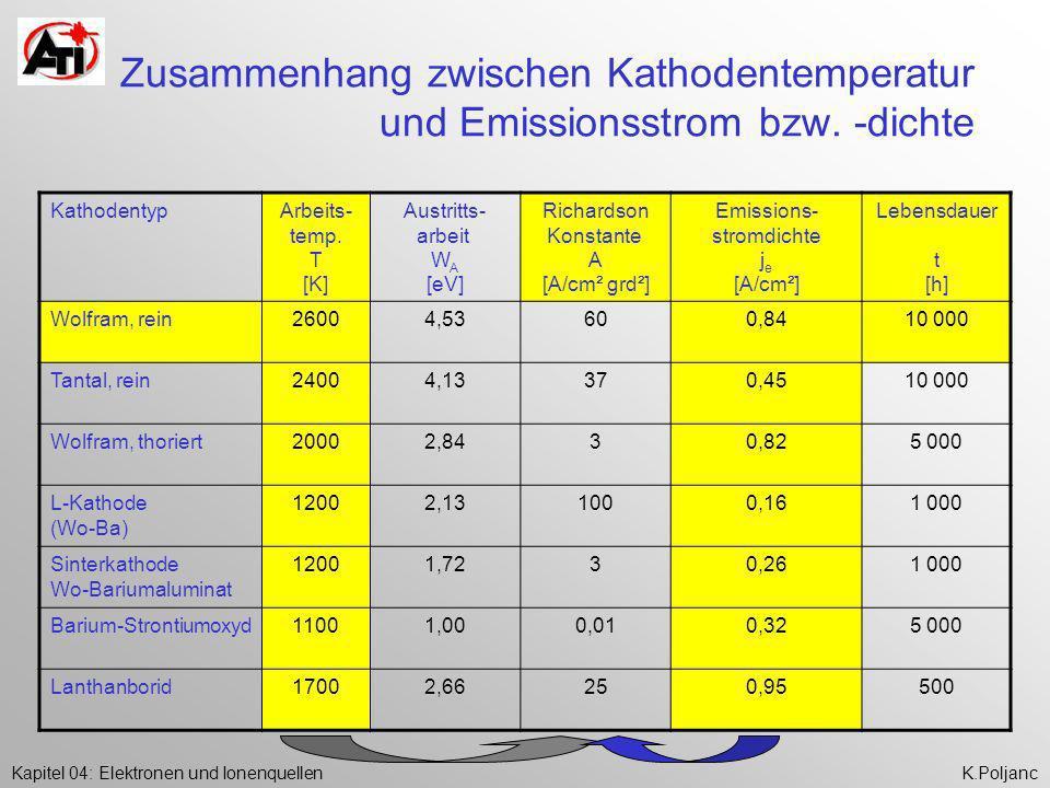 Kapitel 04: Elektronen und IonenquellenK.Poljanc Zusammenhang zwischen Kathodentemperatur und Emissionsstrom bzw. -dichte KathodentypArbeits- temp. T
