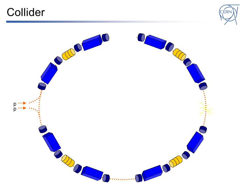p p Collider
