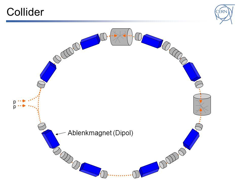 Collider p p Ablenkmagnet (Dipol)