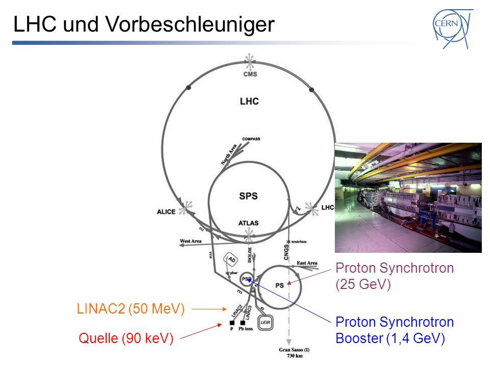 Quelle (90 keV) LINAC2 (50 MeV) Proton Synchrotron Booster (1,4 GeV) Proton Synchrotron (25 GeV) LHC und Vorbeschleuniger