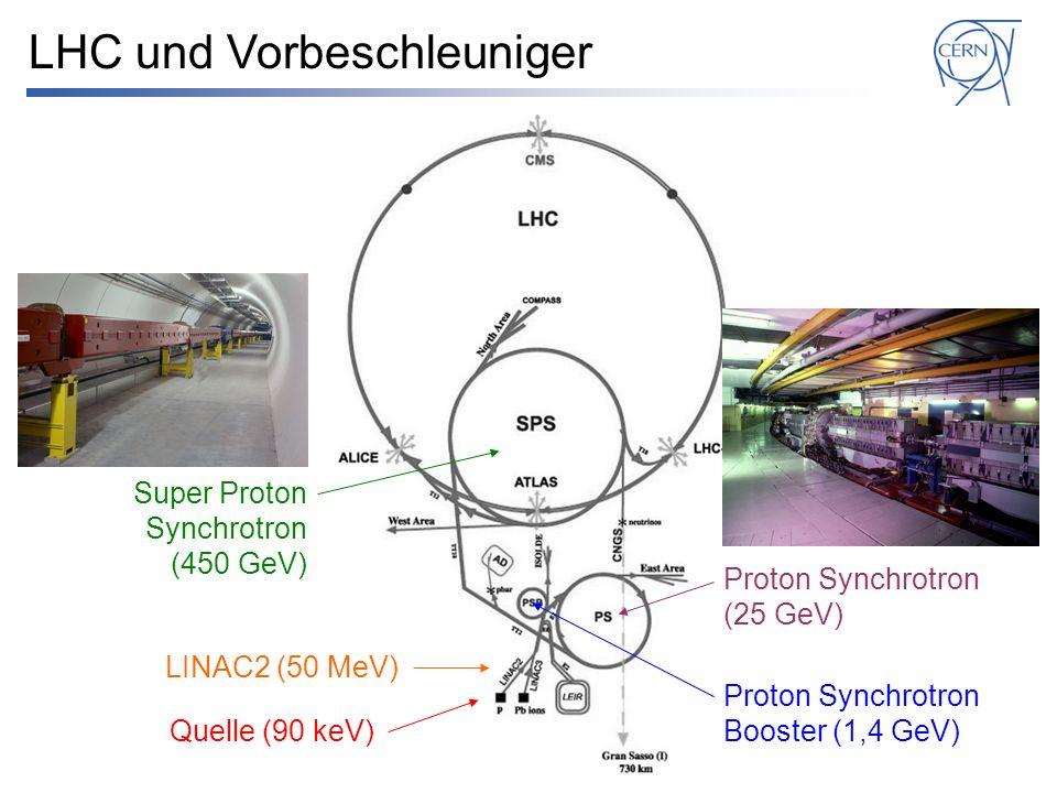Quelle (90 keV) LINAC2 (50 MeV) Proton Synchrotron Booster (1,4 GeV) Proton Synchrotron (25 GeV) Super Proton Synchrotron (450 GeV) LHC und Vorbeschleuniger Large Hadron Collider (7 TeV)